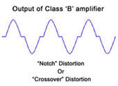 Output Of Class B Amplifier