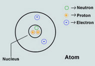 Atoms And Electrical Charges